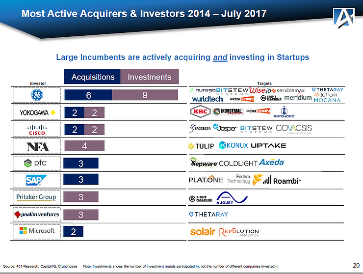 Most Active Acquirers & Investors 2014-2017