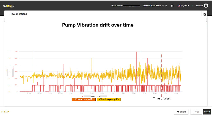 Pump Vibration drift overtime