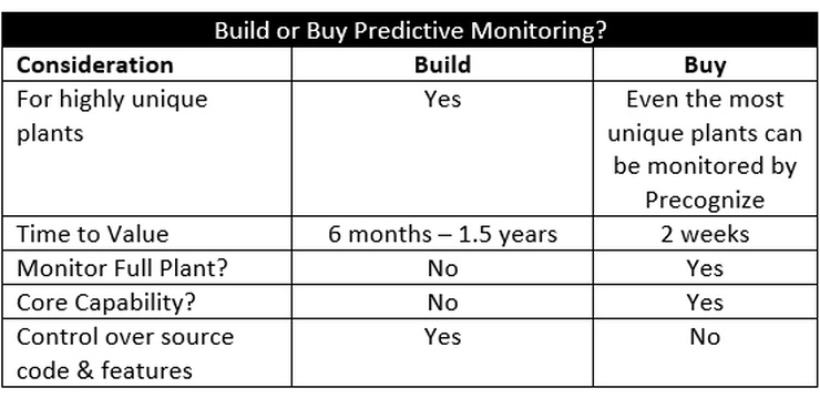 Build or Buy Table